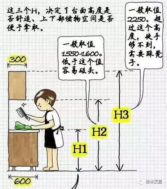 家居 建材家具   橱柜装修对一个家庭来说是很重要的,主要因为厨房太