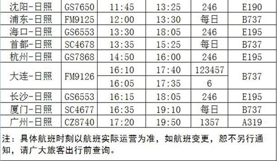 一、航线调整情况 1.新增天津航空海口=长沙=日照航线,班期为每周2、4、6; 2.加密北部湾航空济南=日照航线,班期由每周2、4、6增至每日一班;暂时取消华夏航空重庆=济南=日照航线。 3.调整天津航空西安=日照=沈阳航线的班期,由每周3、5、7变为每周2、4、6; 4.补齐中国联合航空每周6深圳航线; 二、时刻变动情况 各航线航班时刻均有调整,具体以航班时刻表为准,在航班具体执行时,部分时刻仍有可能变动,请广大乘客在出行前查询最新信息,以免耽误行程。 购票方面,针对新开、调整的航班,除日照机