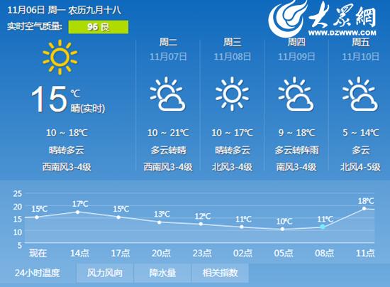 日照最近天气预报15天+